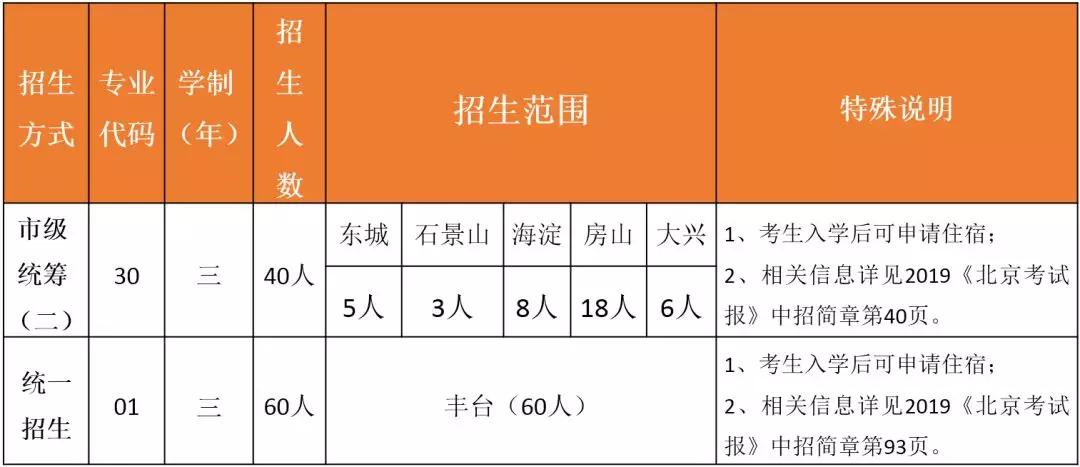 """""""1+3""""项目及高中招生校园开放日邀请函"""